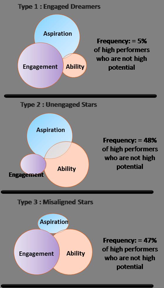 Talent management failures