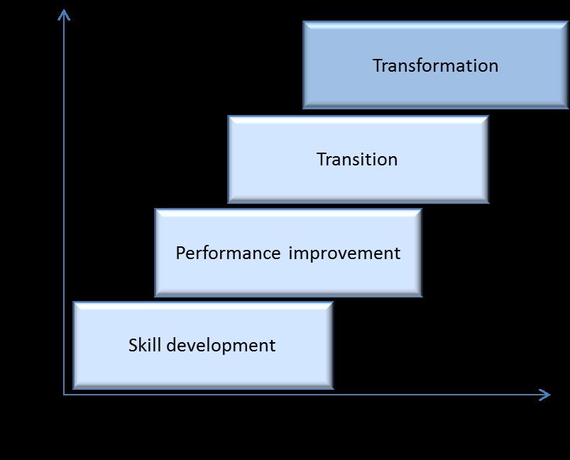 coaching impact framework