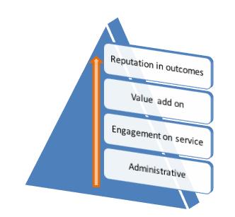 work / relationship pyramid