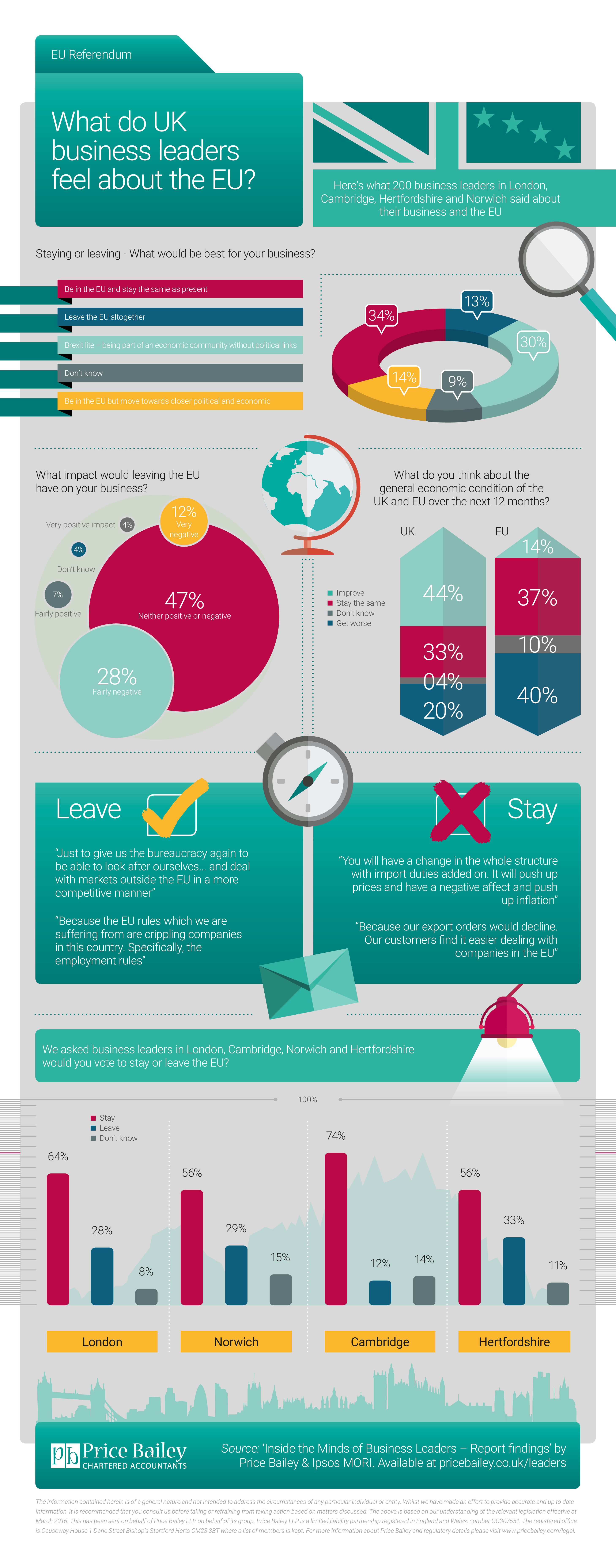 EU Referendum infographic - What do business owners feel about the EU