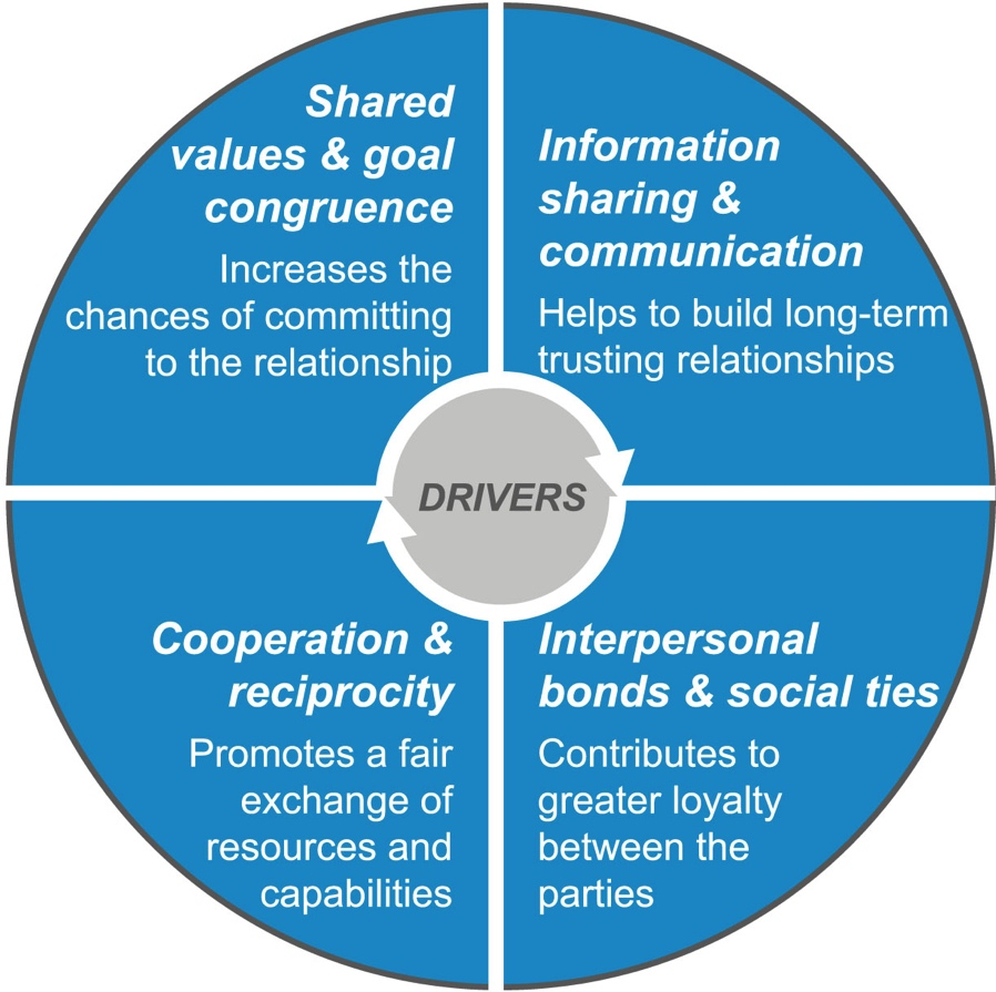 Moller Drivers of relationship quality